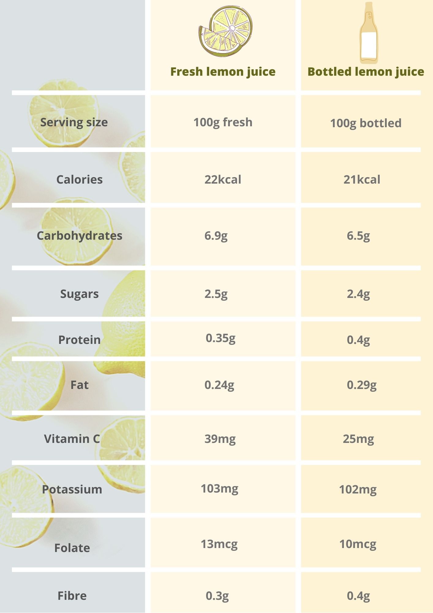 Fresh lemon juice vs bottled lemon juice