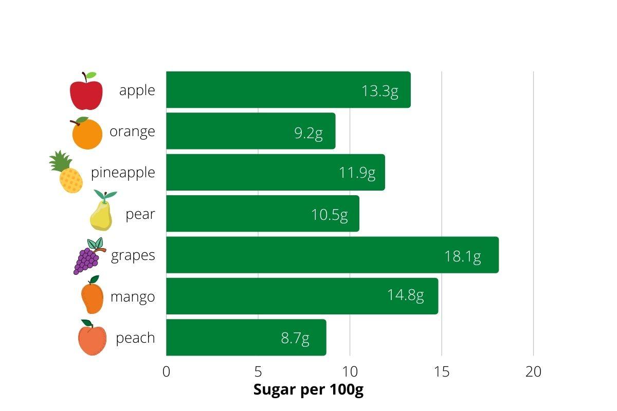 Sugar per 100g