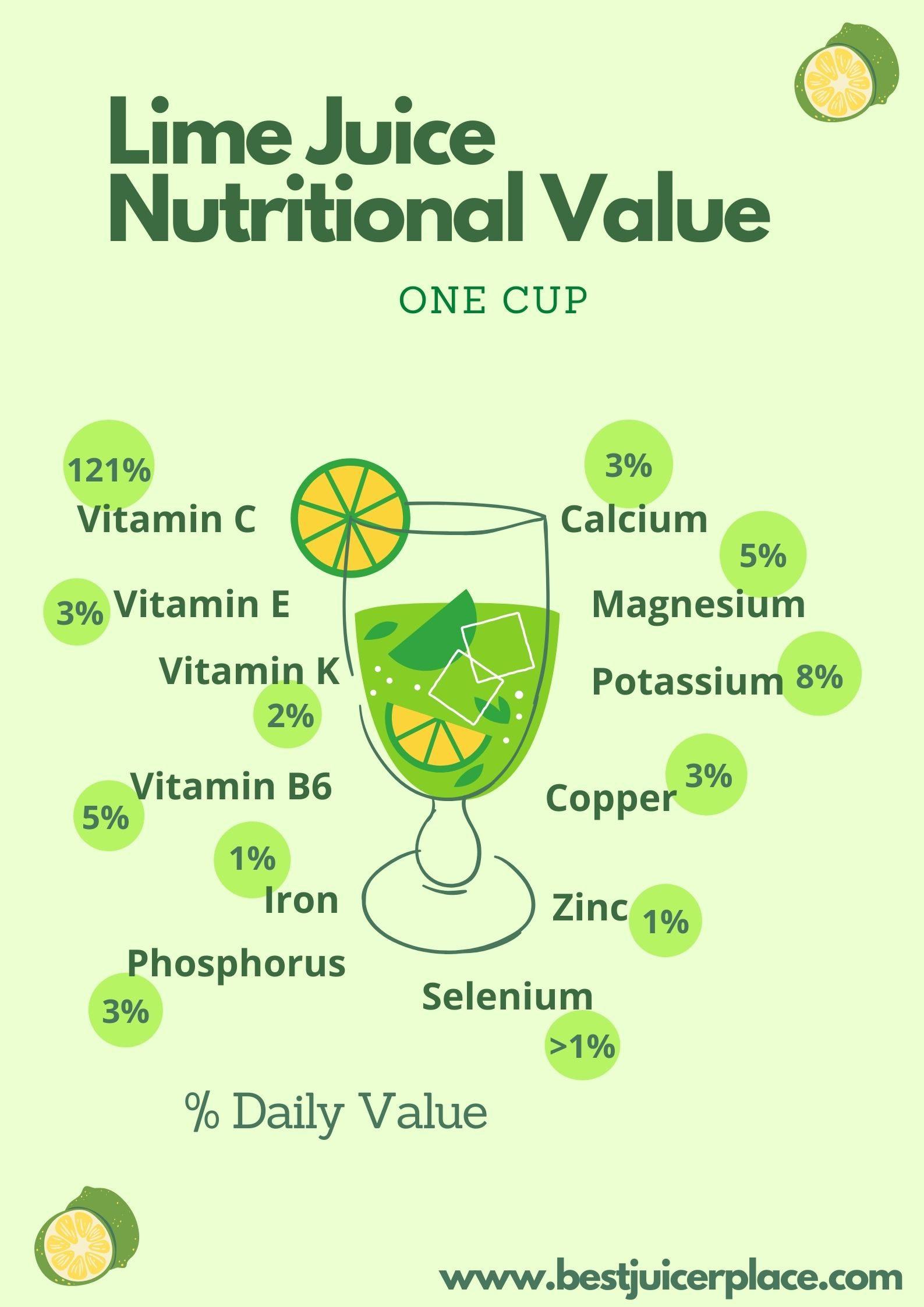 Lime juice nutritional value