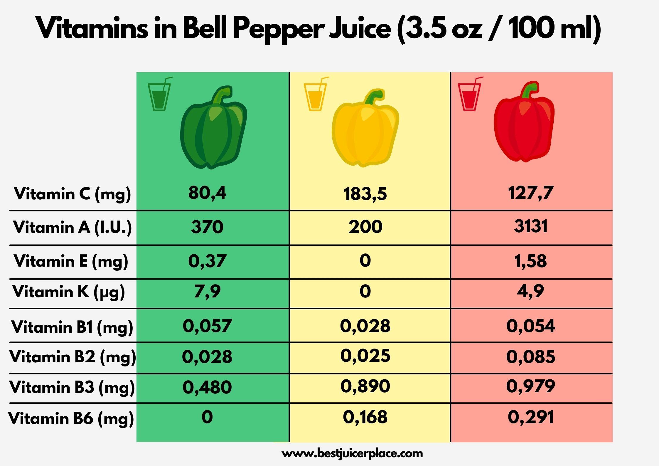 Vitamins in Bell Pepper Juice
