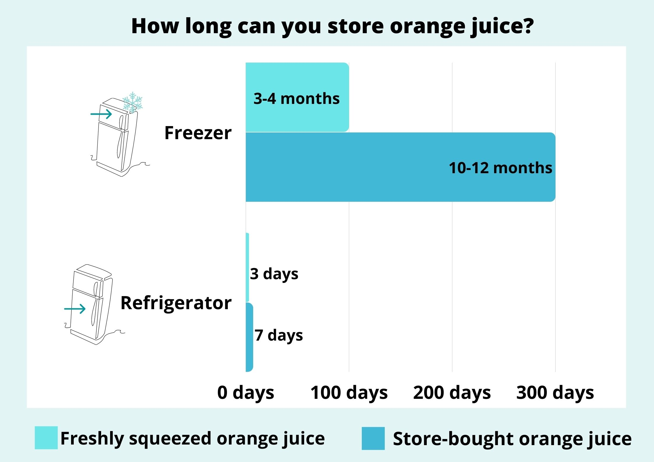 how long can you store orange juice